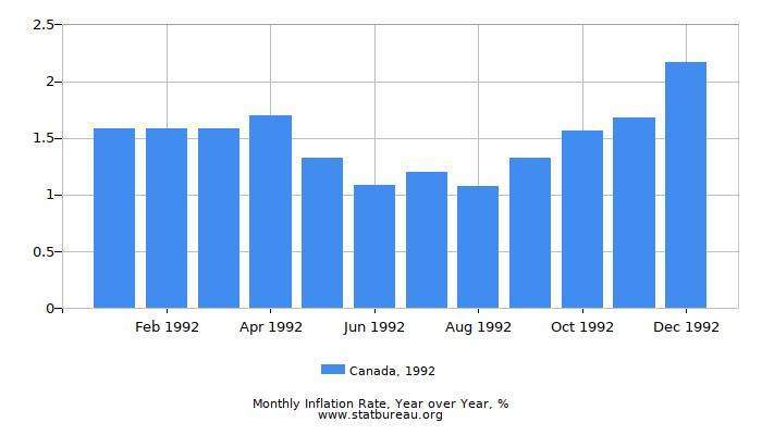 1992 Canada Inflation Rate: Year over Year