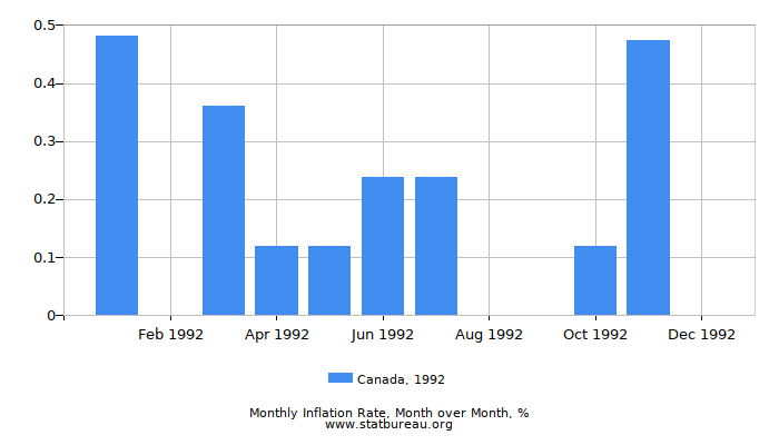 1992 Canada Inflation Rate: Month to Month