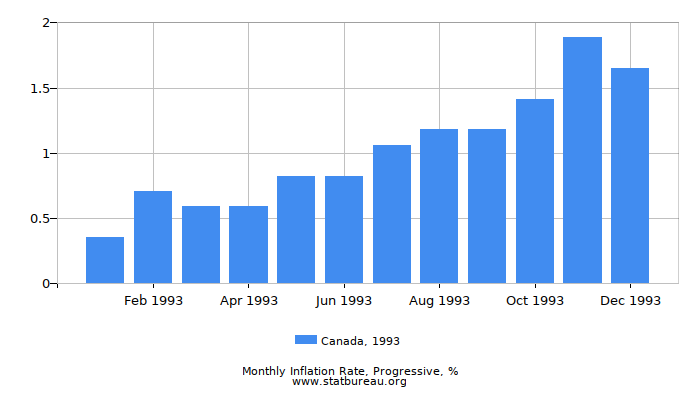 1993 Canada Progressive Inflation Rate