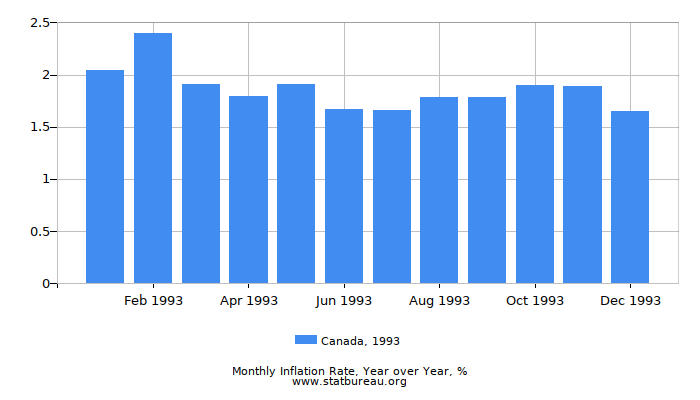 1993 Canada Inflation Rate: Year over Year