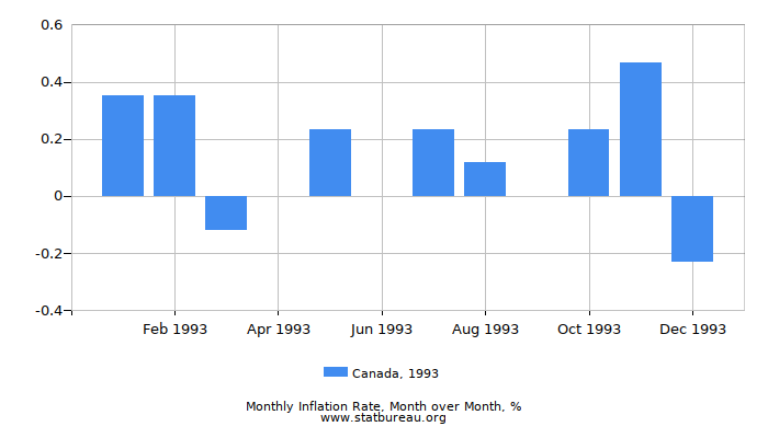 1993 Canada Inflation Rate: Month to Month