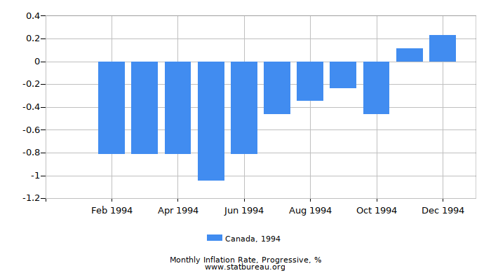 1994 Canada Progressive Inflation Rate