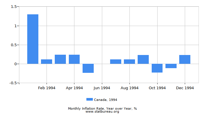 1994 Canada Inflation Rate: Year over Year