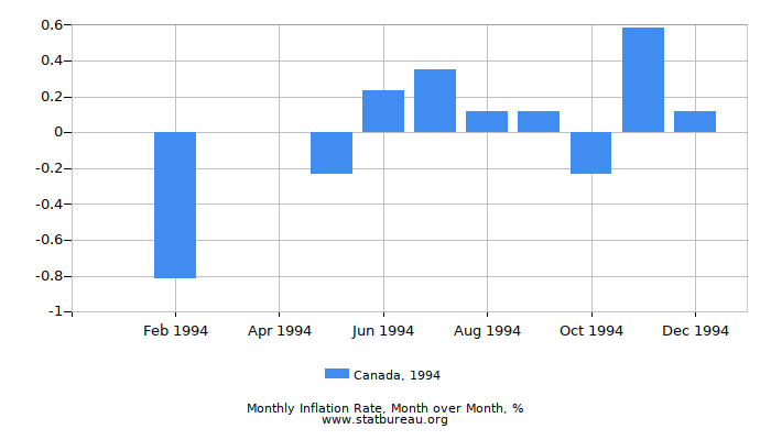 1994 Canada Inflation Rate: Month to Month