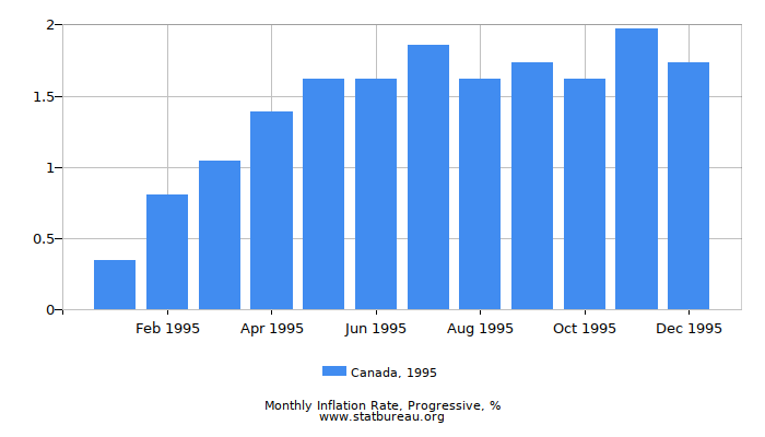 1995 Canada Progressive Inflation Rate