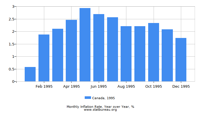 1995 Canada Inflation Rate: Year over Year