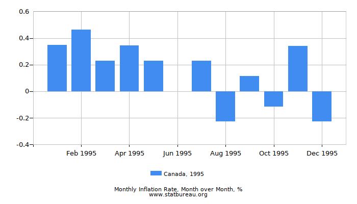 1995 Canada Inflation Rate: Month to Month