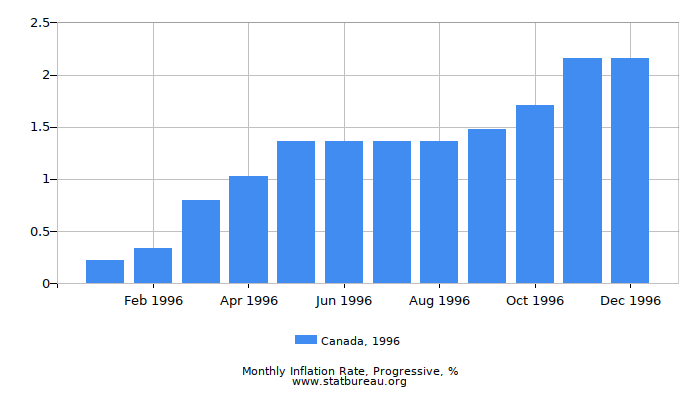 1996 Canada Progressive Inflation Rate