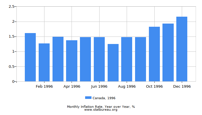1996 Canada Inflation Rate: Year over Year