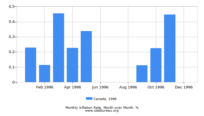 1996 Canada Inflation Rate: Month to Month