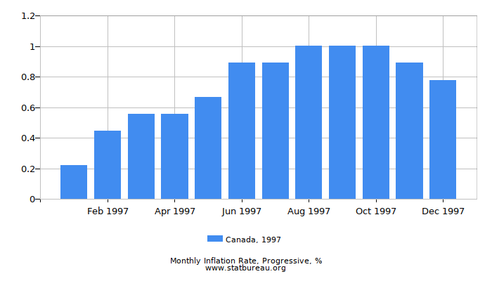 1997 Canada Progressive Inflation Rate