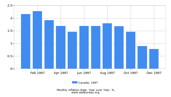1997 Canada Inflation Rate: Year over Year