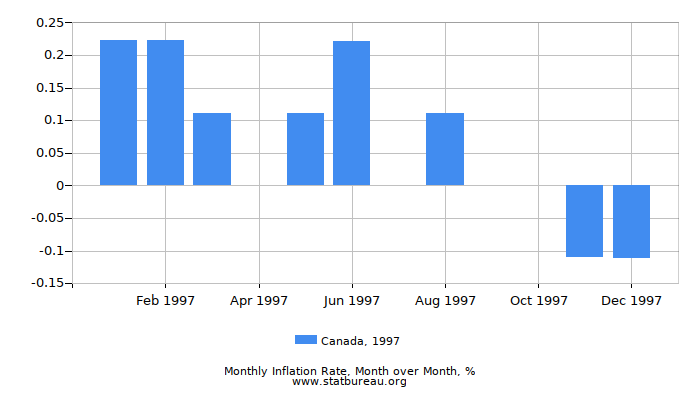 1997 Canada Inflation Rate: Month to Month