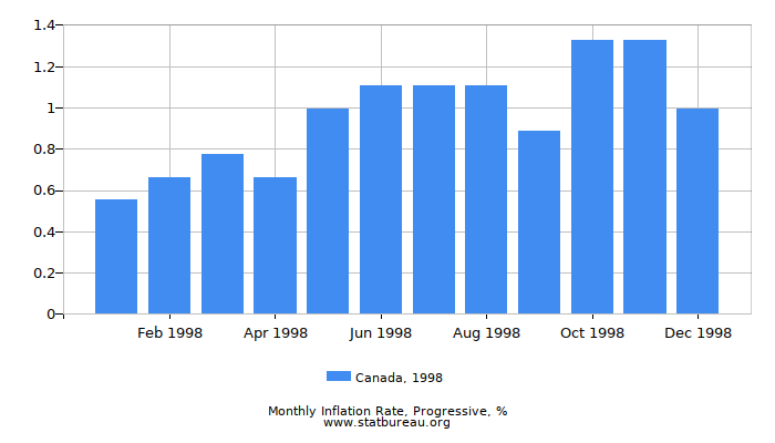 1998 Canada Progressive Inflation Rate