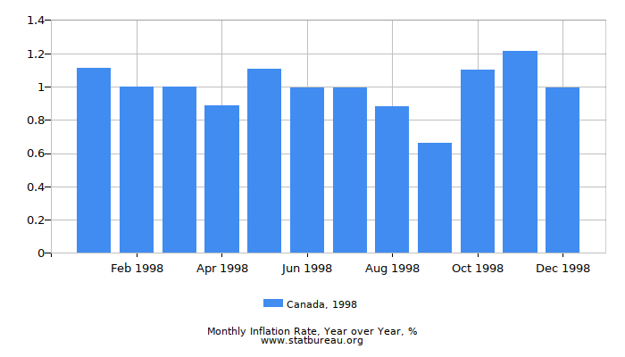 1998 Canada Inflation Rate: Year over Year