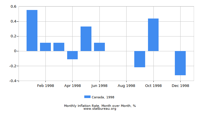 1998 Canada Inflation Rate: Month to Month