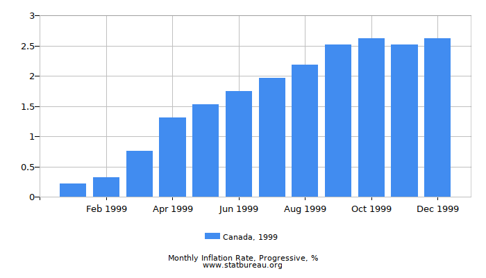1999 Canada Progressive Inflation Rate