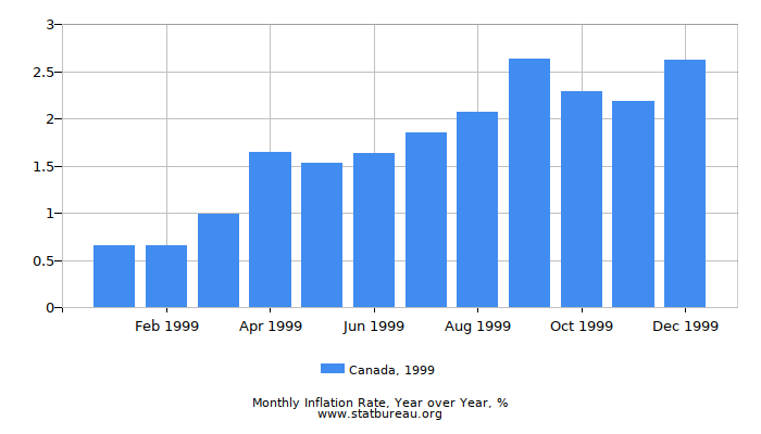 1999 Canada Inflation Rate: Year over Year