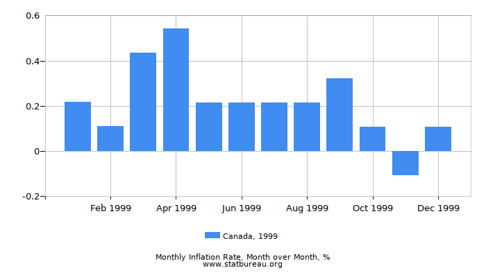 1999 Canada Inflation Rate: Month to Month