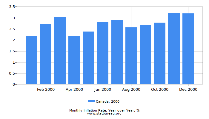 2000 Canada Inflation Rate: Year over Year