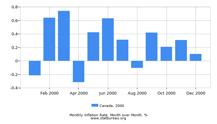 2000 Canada Inflation Rate: Month to Month
