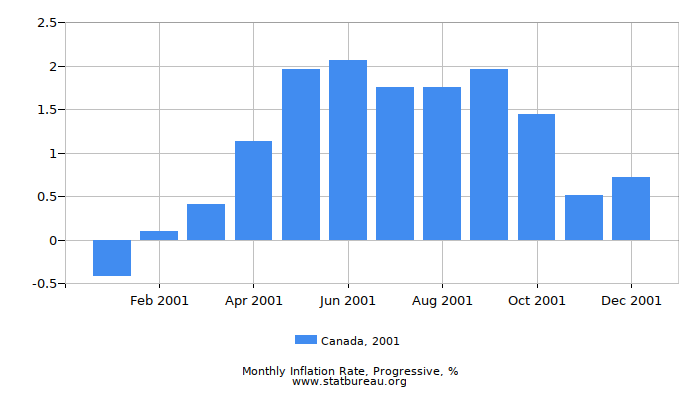 2001 Canada Progressive Inflation Rate