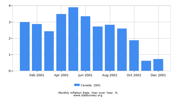 2001 Canada Inflation Rate: Year over Year