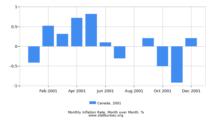 2001 Canada Inflation Rate: Month to Month