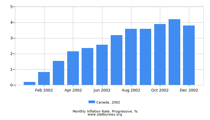 2002 Canada Progressive Inflation Rate