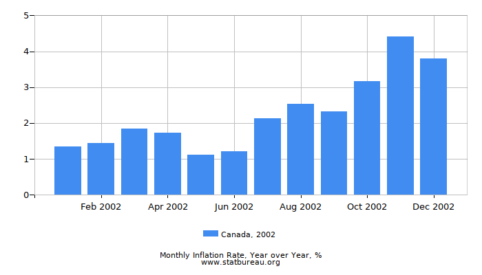 2002 Canada Inflation Rate: Year over Year