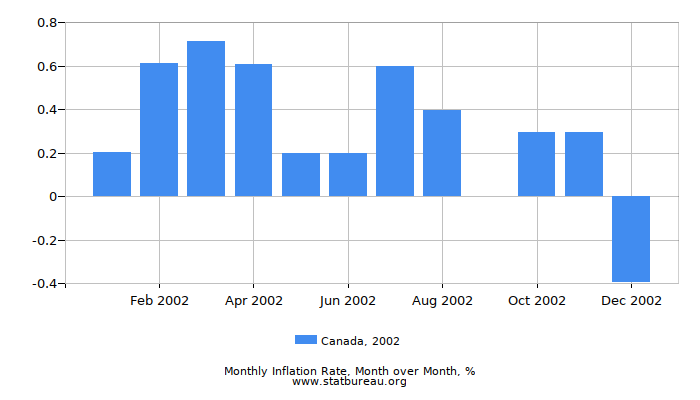 2002 Canada Inflation Rate: Month to Month