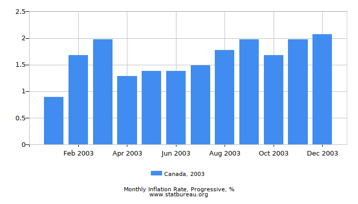 2003 Canada Progressive Inflation Rate