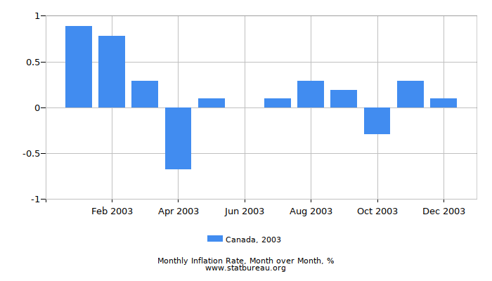 2003 Canada Inflation Rate: Month to Month