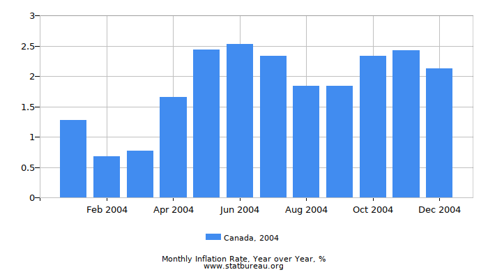 2004 Canada Inflation Rate: Year over Year