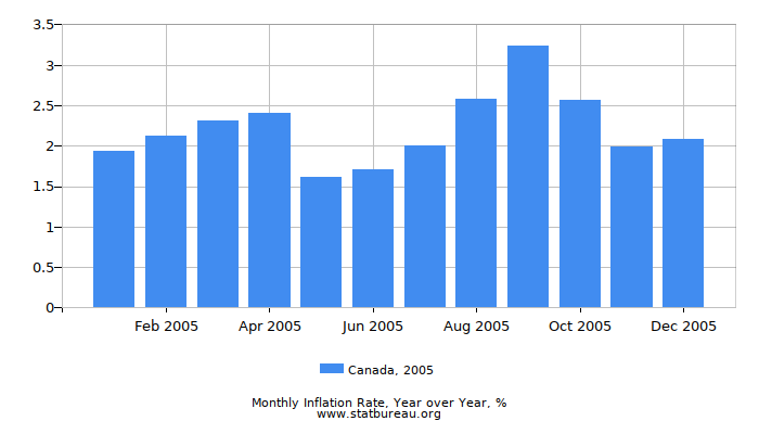 2005 Canada Inflation Rate: Year over Year