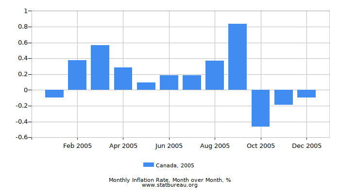2005 Canada Inflation Rate: Month to Month