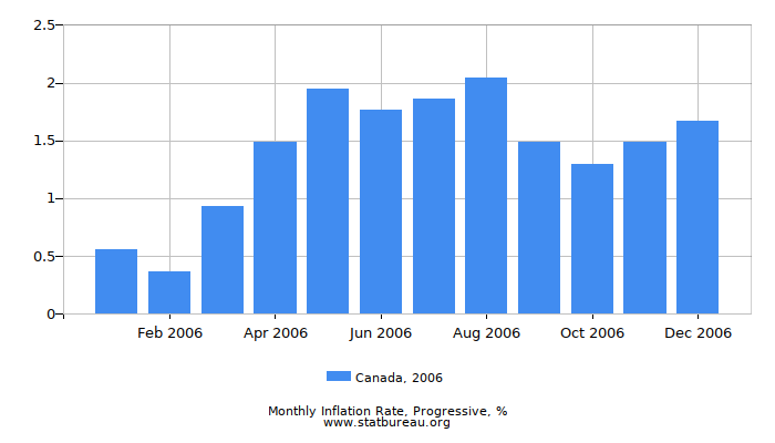 2006 Canada Progressive Inflation Rate