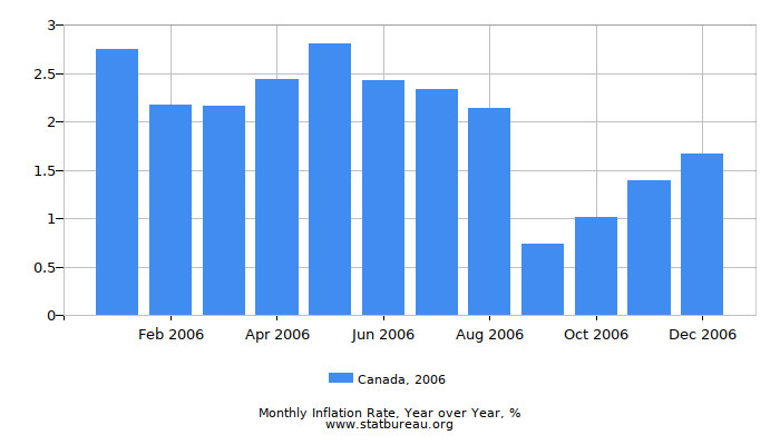 2006 Canada Inflation Rate: Year over Year