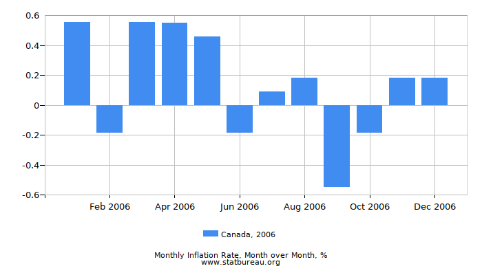 2006 Canada Inflation Rate: Month to Month