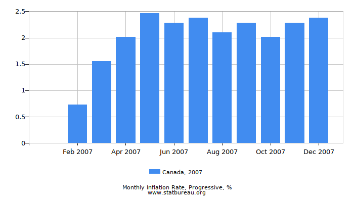 2007 Canada Progressive Inflation Rate