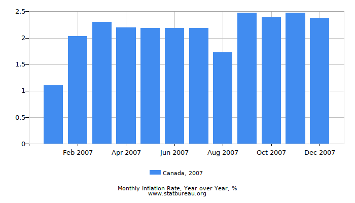 2007 Canada Inflation Rate: Year over Year