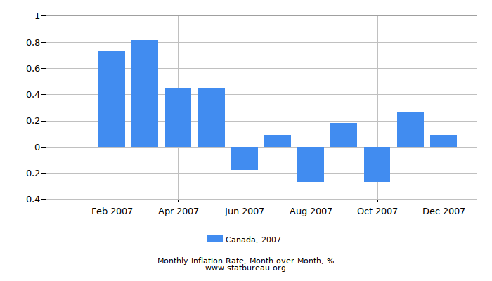 2007 Canada Inflation Rate: Month to Month