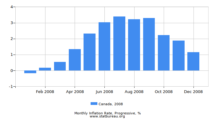 2008 Canada Progressive Inflation Rate
