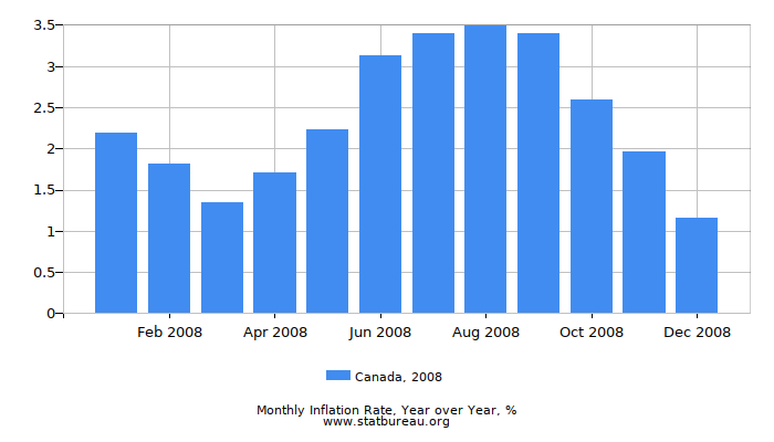 2008 Canada Inflation Rate: Year over Year