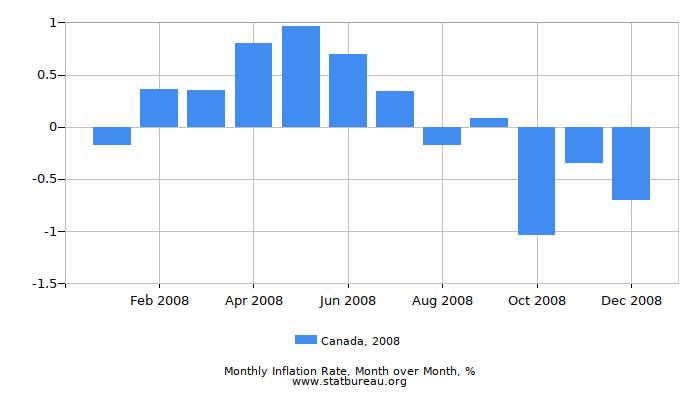 2008 Canada Inflation Rate: Month to Month