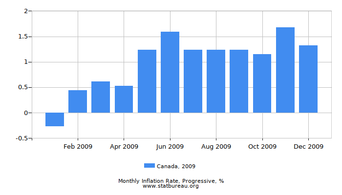 2009 Canada Progressive Inflation Rate