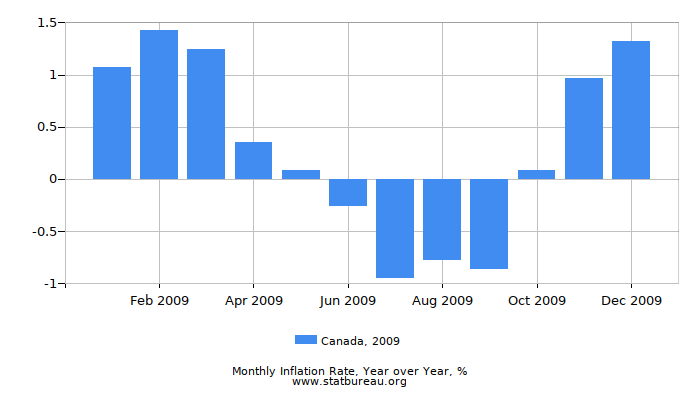 2009 Canada Inflation Rate: Year over Year