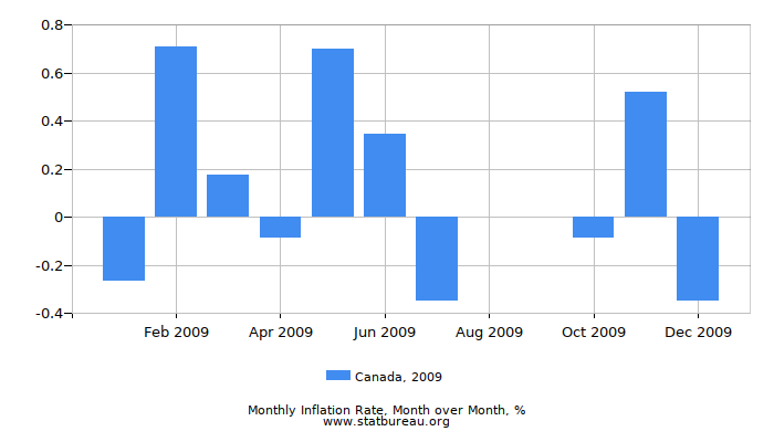 2009 Canada Inflation Rate: Month to Month