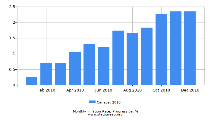 2010 Canada Progressive Inflation Rate