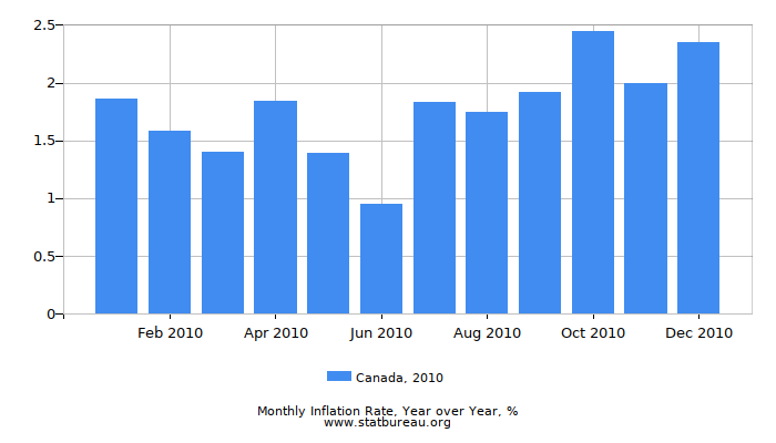 2010 Canada Inflation Rate: Year over Year